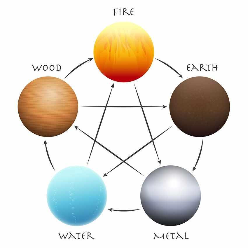 закон энергии у син