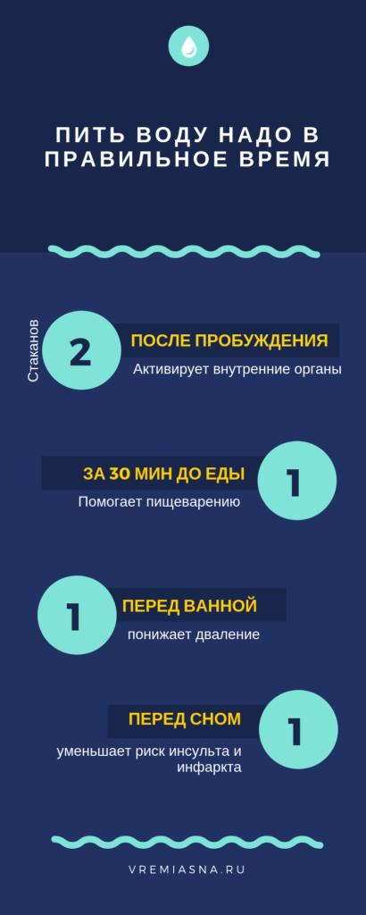 Когда и сколько пить воды / Инфографика ldreams.ru