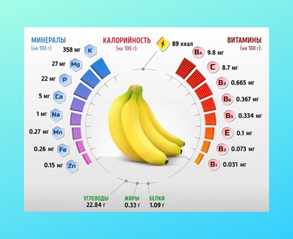Состав банана