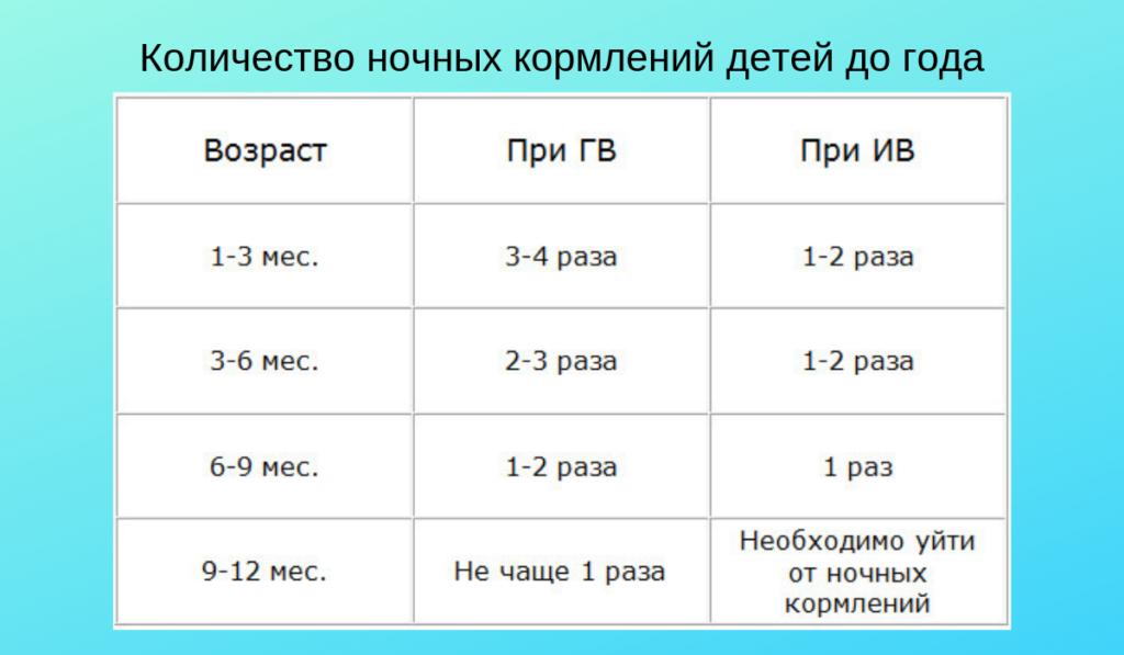 Таблица примерного количества ночных кормлений детей до года