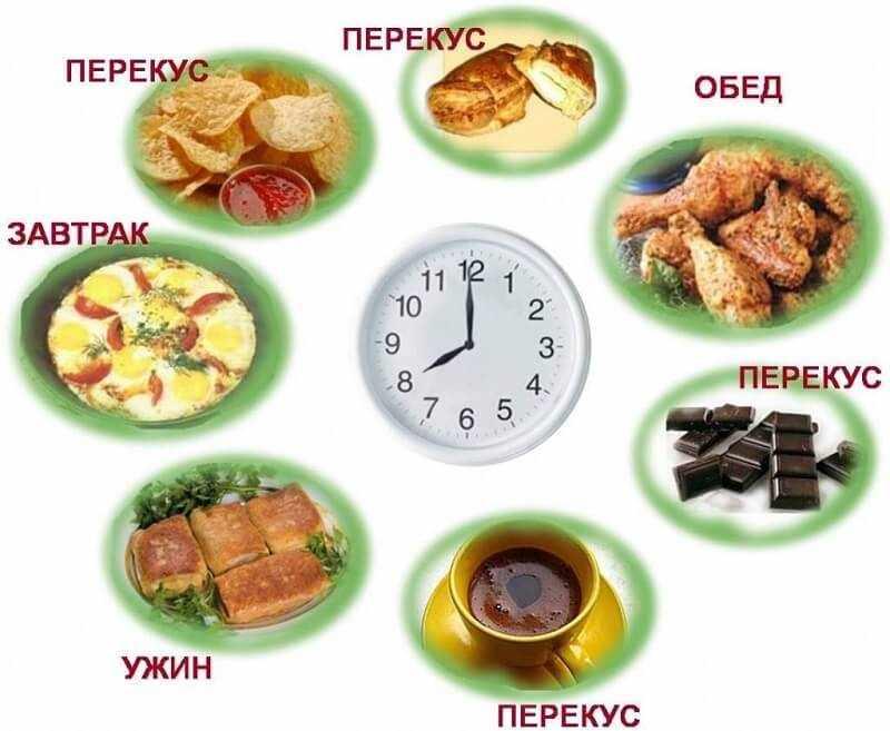 Схеме правильного режима питания